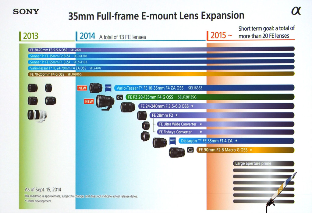 Sony lens roadmap sep 2014 1024x701