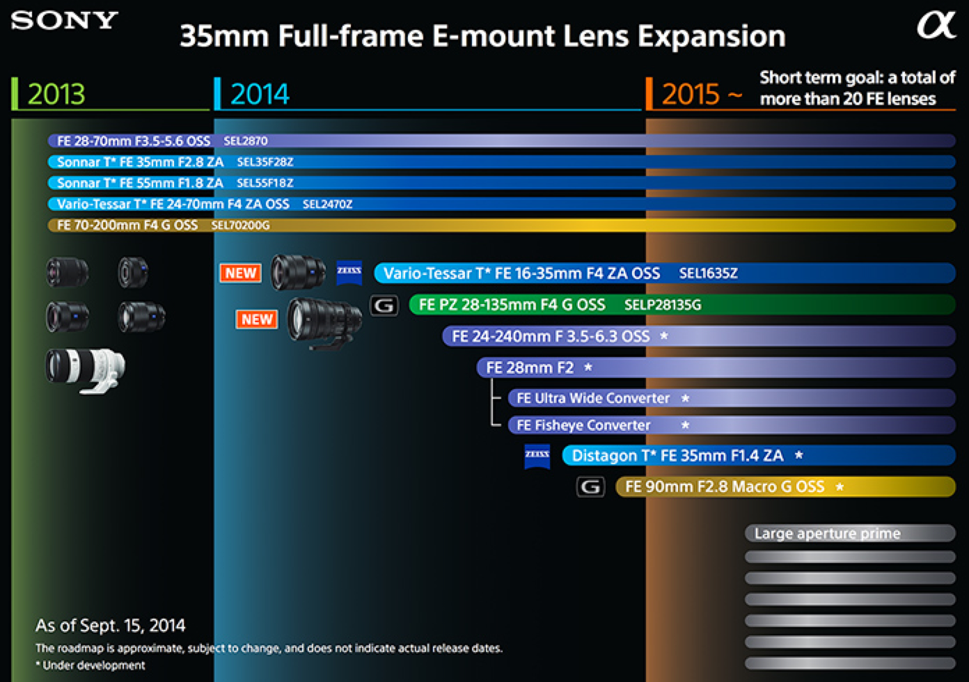 (SR3) Two New Zeiss FE 25mm F/2.0 And 85mm F/1.8 Coming Mid-end 2015?
