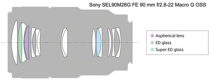 SEL90mm
