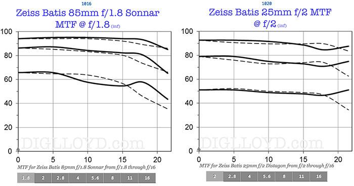 Zeiss_Batis_mtf_graph