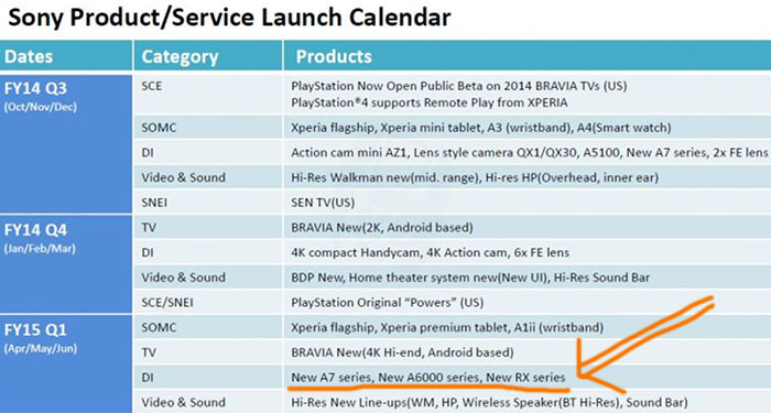 Sony Products Launch Calendar
