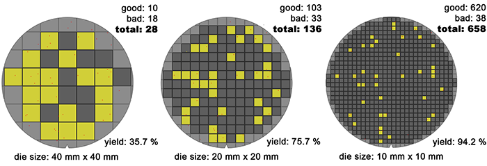 Wafer_die's_yield_model_(10-20-40mm)_-_Version_2_-_EN