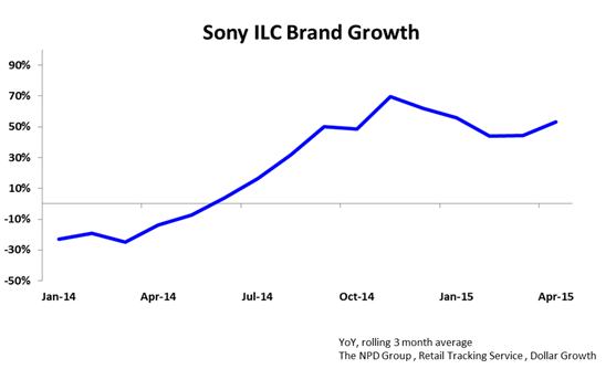 sony market development Sony interactive entertainment handles the research and development, production, and sales of both hardware and software for the playstation video game systems alongside, it is also a.