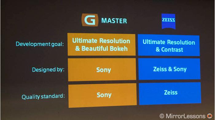 SonyGM_Zeiss