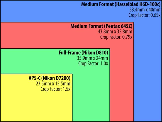 camera-sensor-size-comparison-650x492