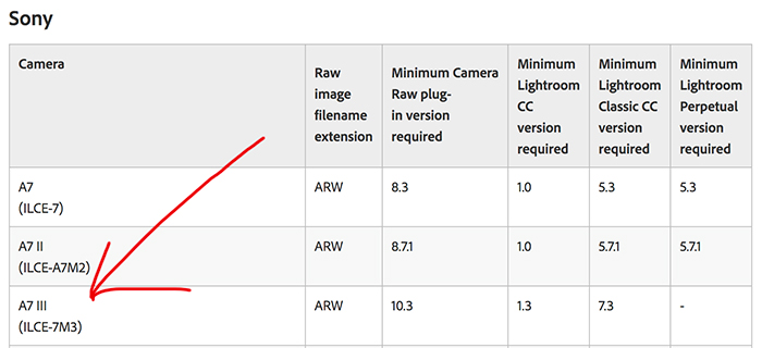 Adobe update adds full Sony A7III RAW support - sonyalpharumors
