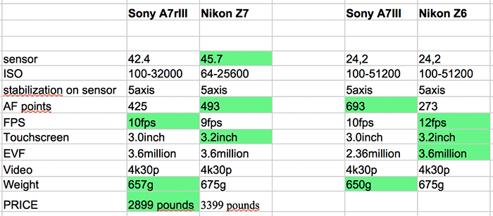 Z7 cost 500 pounds more than the A7rIII   after the hype