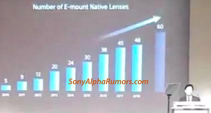 Sony lenses 2020