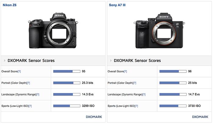 Nikon Z6 sensor gets DxOmarked and shows basically similar Sony